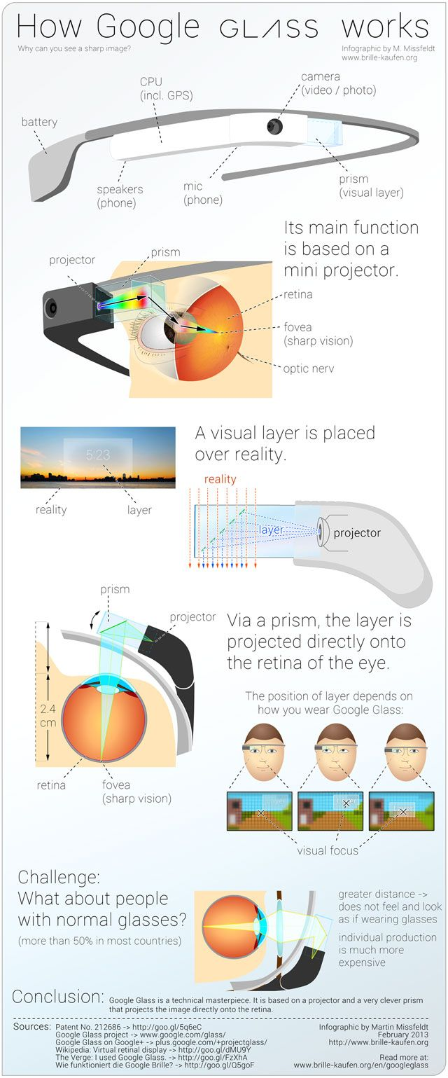 How Google Glass Works #Tech #Geek #Infographic