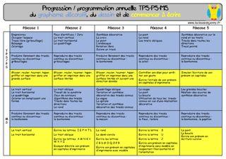 Progressions et programmations en maternelle | La classe de Jenny | Bloglovin'