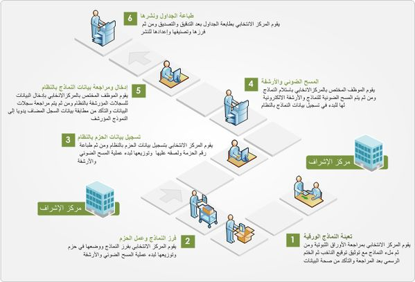 Isometric Arabic Workflow by BASSAM SALEH, via Behance
