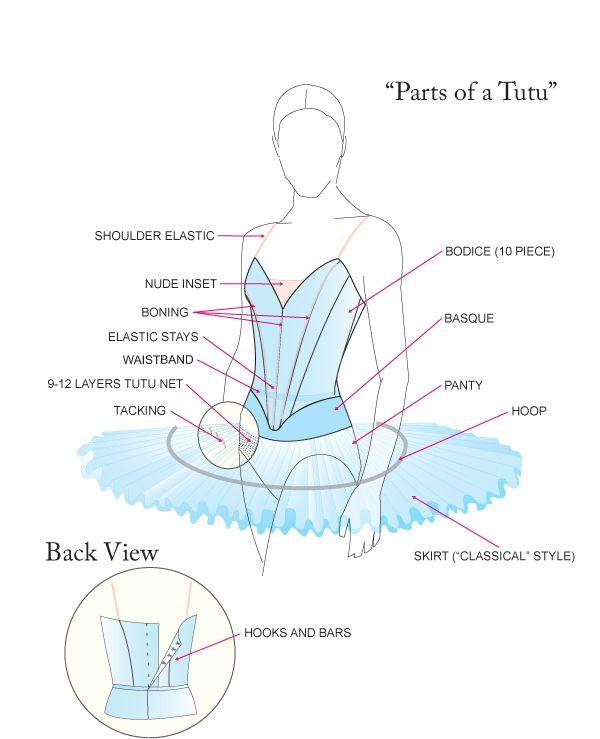 - Tutu -  ♥ www.thewonderfulworldofdance.com #ballet #dance