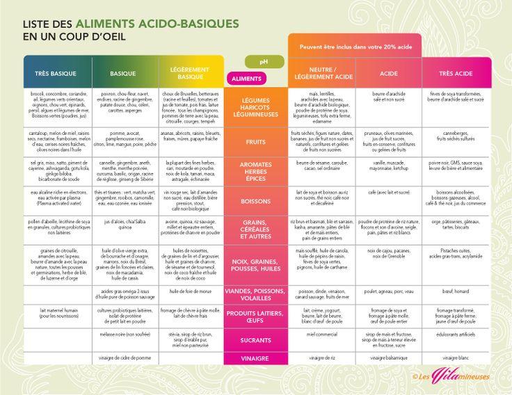 Optimisez votre alimentation grâce à la charte des aliments acido-basique.