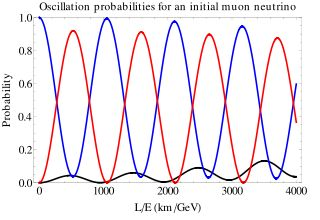 Neutrino oscillation - Wikipedia, the free encyclopedia  The pattern of these lines is neat!