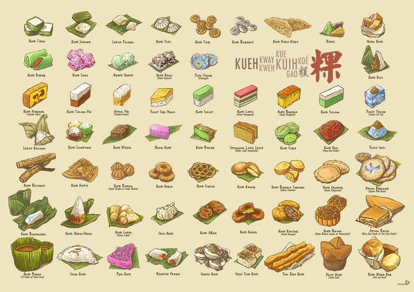 Asian tradition dessert and afternoon delight - Kueh Compendium