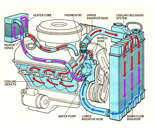 What makes up a Car Cooling System and how it works