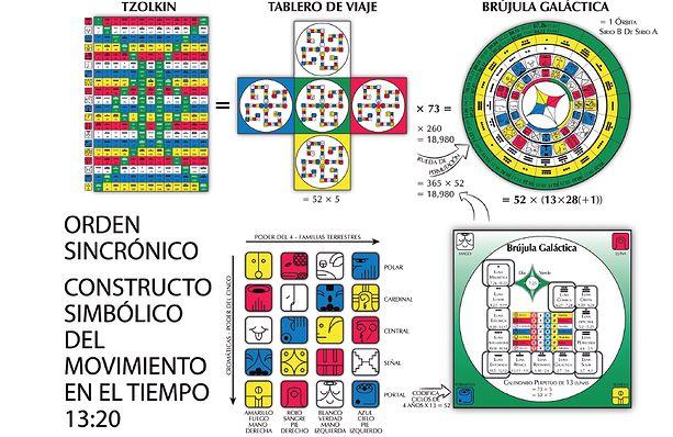simbolos de kin maya - Google Search