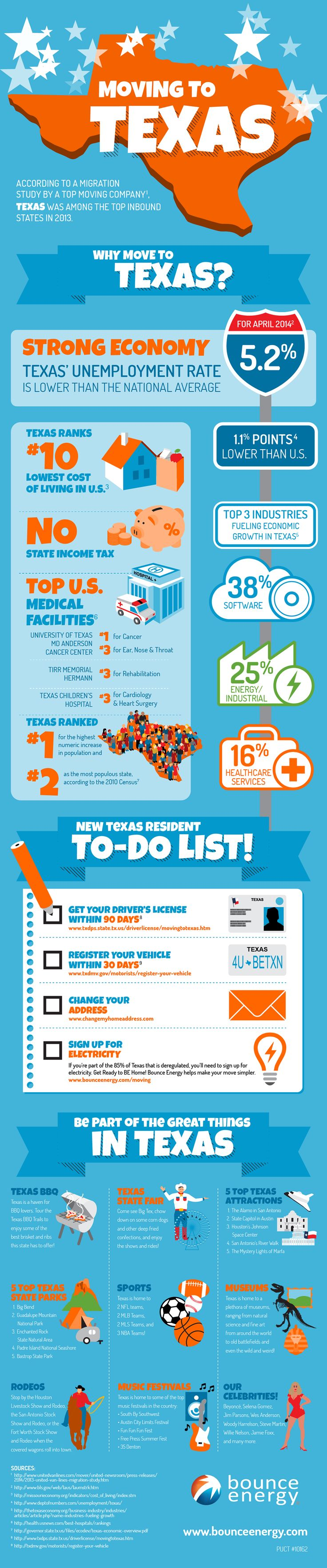 Are you planning a move to #Texas? Texas is home to some of the fastest growing cities in America - our low unemployment rate, low cost of living, and medical centers are just some of the few reasons why more people are proud to call Texas home. Learn why thousands of people are making the move to Texas each year!