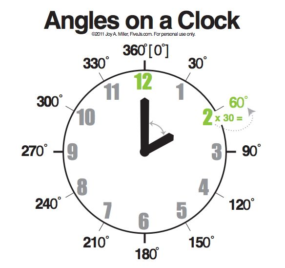 Learn and Memorize Angles, Free Chart & Flashcard Download
