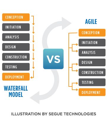 Waterfall vs. Agile: Which is the Right Development Methodology for Your Project?