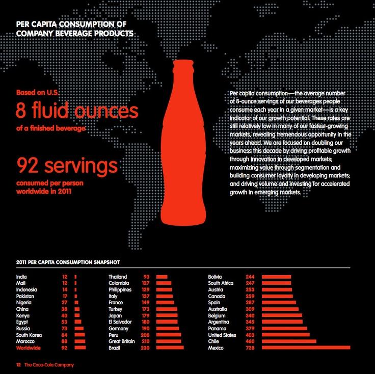 Consumo per capita de algún producto Coca-Cola. Chile es el Nº2, después de México