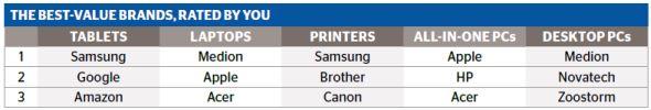 Best-value computer/laptop/tablet/printer brands 2015