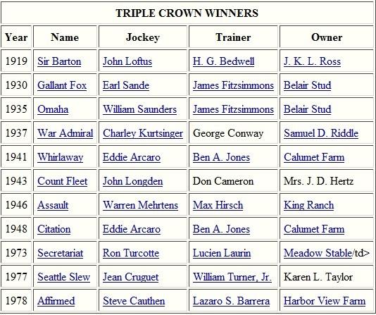 Triple Crown Winners List