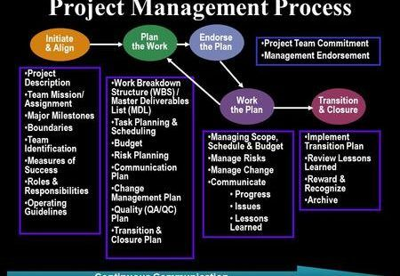 5 Phases of Project management process | Digital Technology