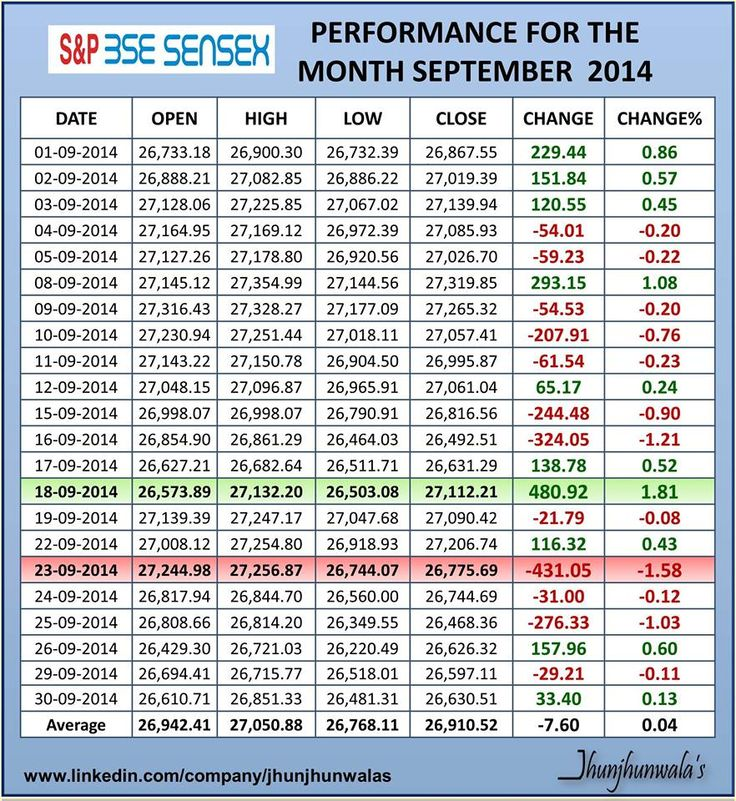 #IndiaStockExchange #BSE #BombayStockExchange Index #Sensex Performance for the month of September 2014     Sensex - Benchmark Index of Bombay Stock Exchange     #Sensex30 #IndiaInvesting #Finance     For more Informative posts click :  www.linkedin.com/company/jhunjhunwalas