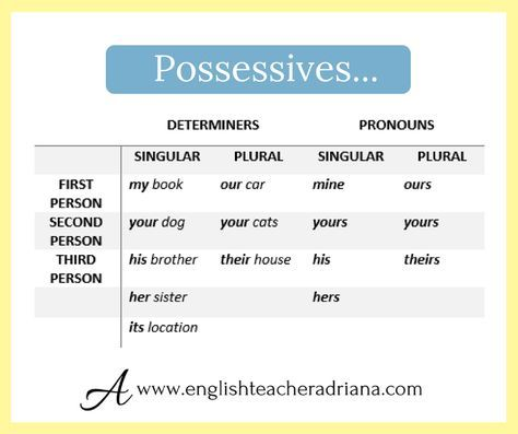 how to learn possessive pronouns