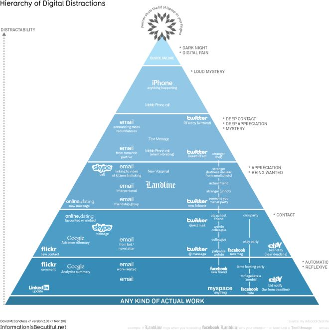 David Mc Candless - hierarchy_of_digital_distractions - 15marches