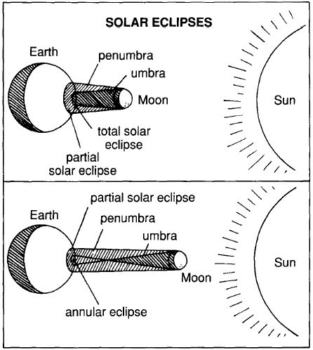 solar eclipse coloring pages - photo#14