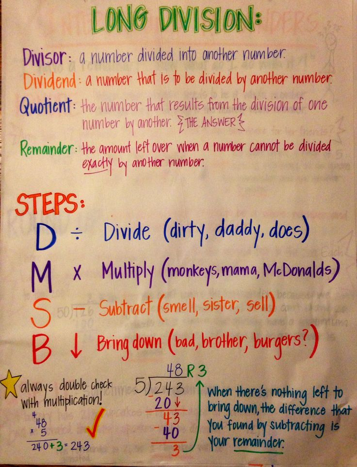 Long division anchor chart...really cute way to remember steps...