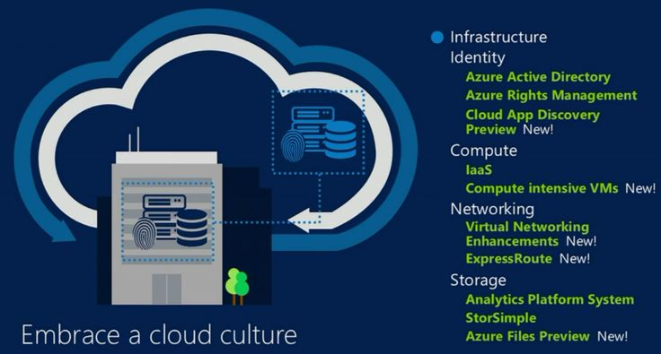 Azure with New Hybrid Cloud and Simplified Cloud Storage Service Tools