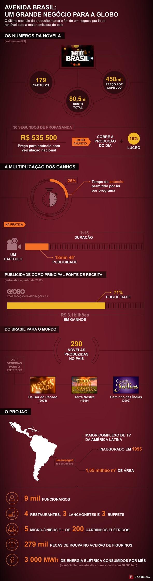 #oioioi - fonte: http://exame.abril.com.br/negocios/empresas/noticias/como-avenida-brasil-injeta-dinheiro-na-globo