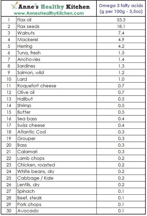 Top 30 Foods High In Omega 3 Fatty Acids - What you need, where to find it, and a word about supplements. http://www.anneshealthykitchen.com/top-30-foods-high-in-omega-3-fatty-acids/ #omega3 #fats #nutrition