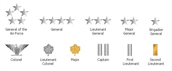 United States Military Rank Structure for the Air Force, Army, Marines, Navy, National Guard and Coast Guard Insignia - Military Rank