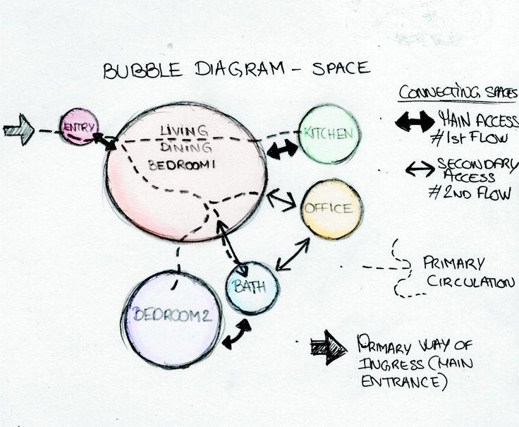 Bubble Diagram - Space Distribution. Home. Cindy Aimé.: