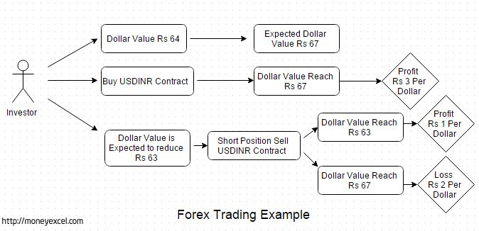 Trading in foreign currency is known as Forex Trading.Investors willing to take advantage of currency appreciation can participate in currency trading.