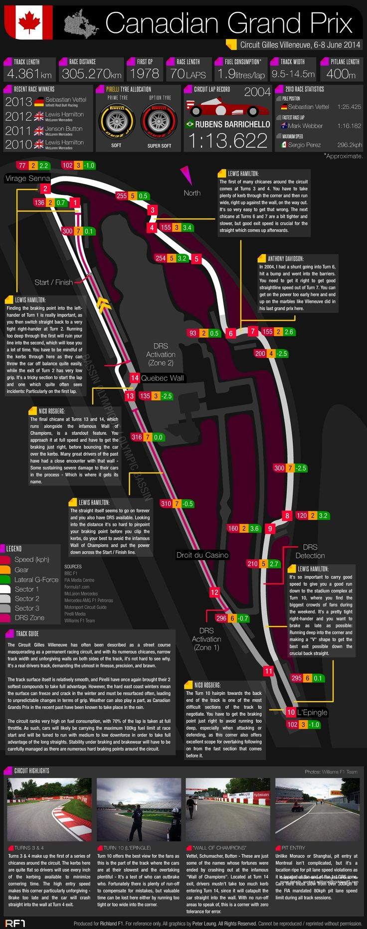 ♠ Grand Prix Guide - 2014 Canadian Grand Prix #F1 #Infographic #Data