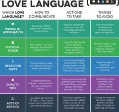 "The book ""The Five Love Languages"" by Gary Chapman. I own the book but this is great quick rundown!"