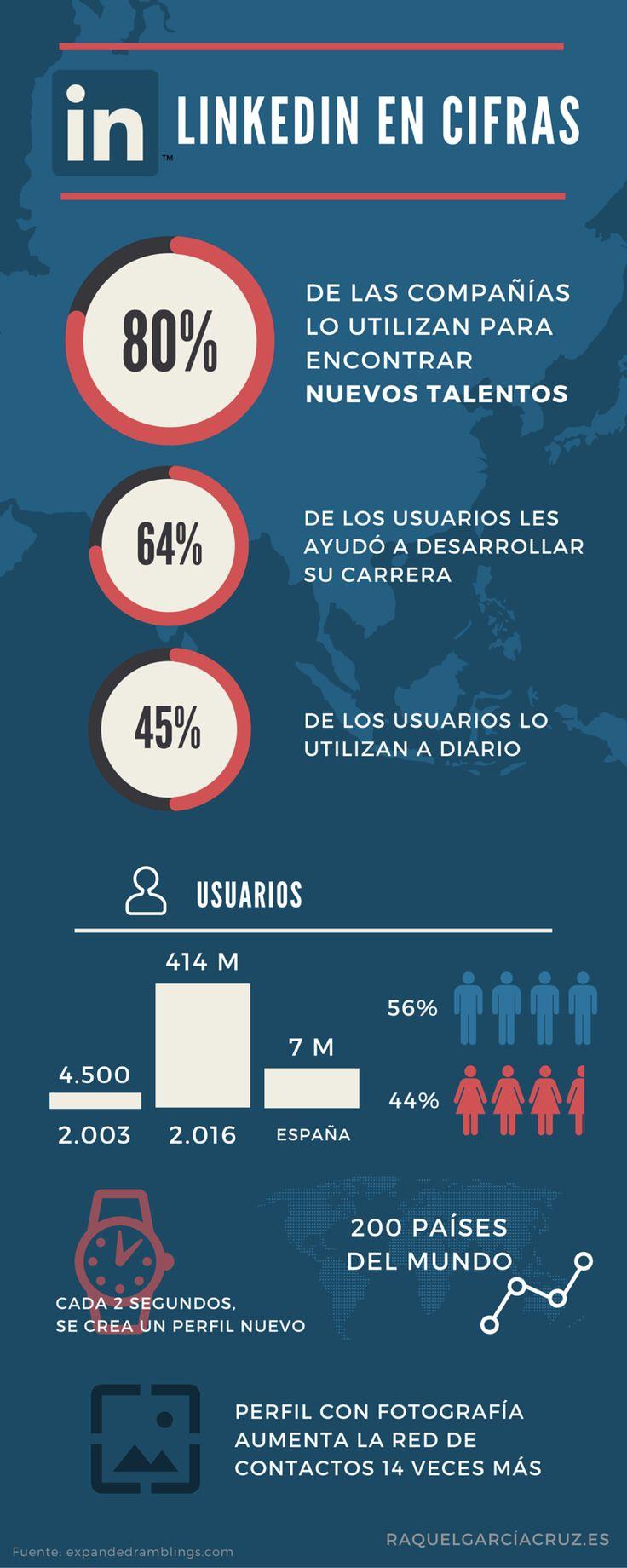 [Infografía] Datos de Linkedin que le interesan a las empresas | Raquel García Cruz