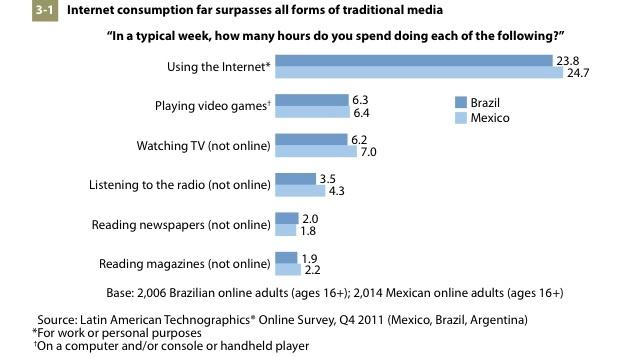 Um relatório feito pela Forrester Research, e publicado pelo site AdAge revela que os sites de mídias sociais e vídeos on-line contam com mais audiência que TV no Brasil. Hoje, a adoção da web como principal meio de informação e entretenimento é de 48%, e a previsão é que em 2016, esse número alcance a marca de 57%.