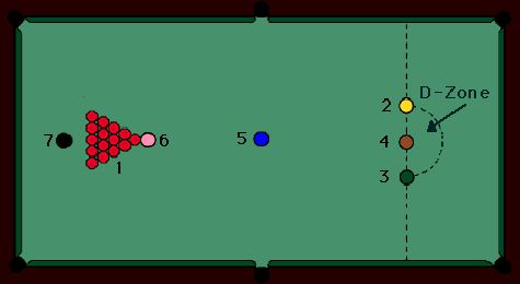 Set the rack by placing 14 red balls in a pyramid with the pink ball at the point and the black ball behind the pyramid. The blue ball is placed in the middle of the table. The brown, yellow, and green balls are placed in a line across from the pyramid. Refer to the diagram below to see how to set up snooker game.