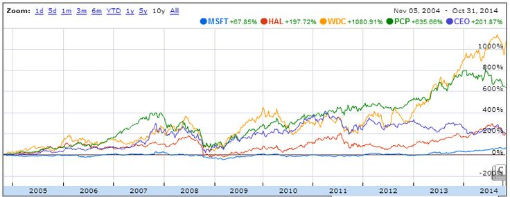 5 Top Dividend Paying Growth Stocks with Big Returns on Assets - 16 Incredible Stocks Converting Growth In Pure Return - http://long-term-investments.blogspot.com/2014/11/16-incredible-stocks-converting-growth.html - $AAPL $HAL $INTC $ORCL $QCOM $NTES $TSM $WDC $SAP