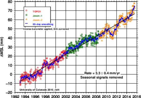 Learn! Temperature - A Global Trendsetter. part of #GETSI collection. Changing Ice Mass and Sea Level #UNAVCO #Education #Module #GPS #geodesy #free #college #undergraduate #LessonPlan This photo: Global sea level graph