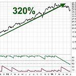Market Capitalization Definition | Investopedia