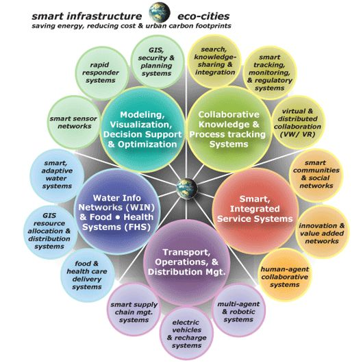 Smart Infrastructure - Eco-cities