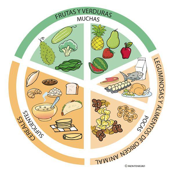 Dibujo El Plato Del Buen Comer Para Colorear Plato Del Buen Comer Plato Del Bien Comer Alimentos Para Colorear