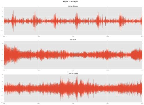 Urban Sound Classification with Neural Networks in