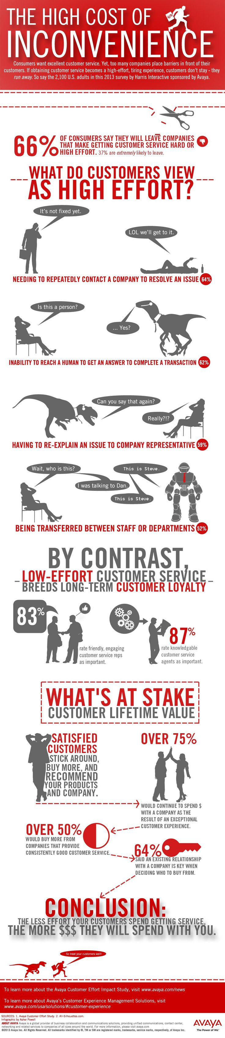 Why Bad Customer Service Bleeds Your Company Dry (Infographic)