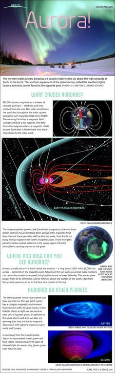 See how the northern lights, more formally known as auroras, are caused by interactions between the solar wind and the Earth's magnetic field in this SPACE.com infographic.