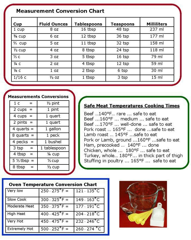 50 best Conversion Charts images on Pinterest Cooking tips - measurement charts
