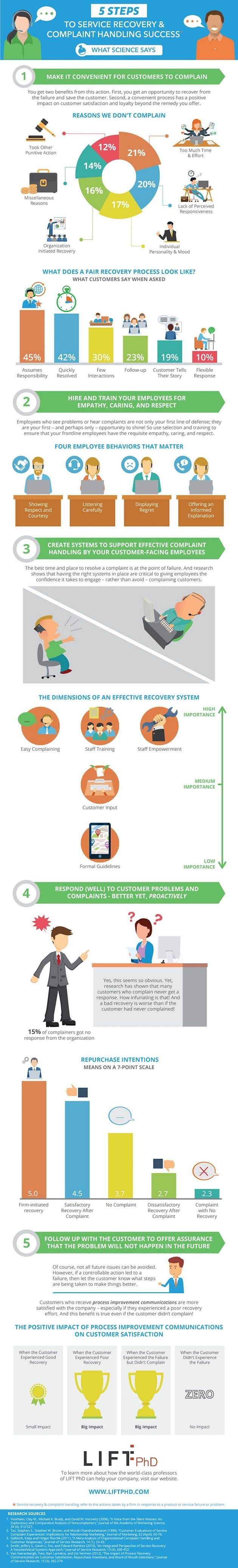 160625-five-steps-to-service-recovery-and-complaint-handling-success-infographic-preview.jpg 630×4.149 pixels