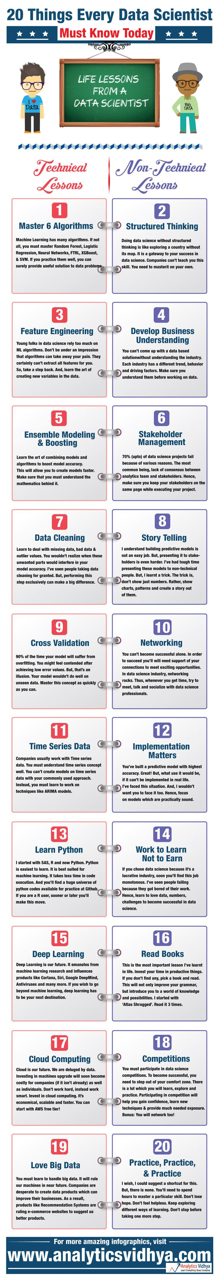20 things every data scientist must know