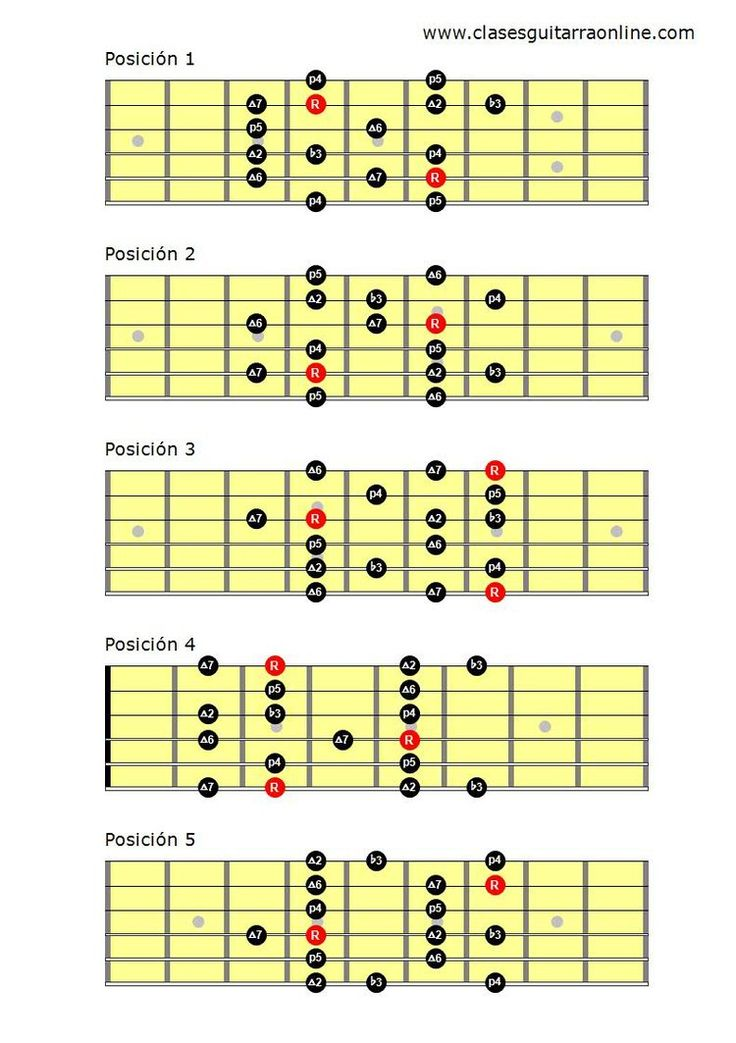 24 best Escalas de guitarra images on Pinterest | Guitar lessons ...
