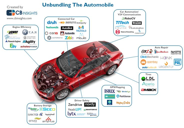[Infographic] Disrupting The Auto Industry: These Are [some of] The Startups Unbundling The Car