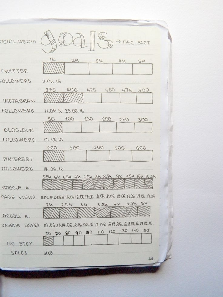 Jul 3 2 Months Into My Bullet Journal - What's New?