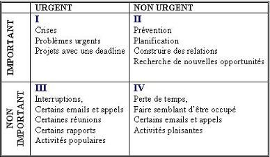 Matrice de gestion du temps de Stephen Covey