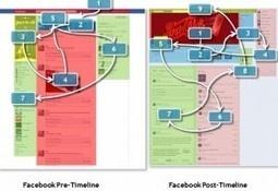 Le Journal Facebook Change Notre Visualisation Des Pages Facebook [Etude]