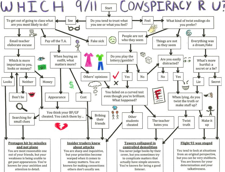 9/11 conspiracy research paper It is one of the world's biggest conspiracy theories - that the west was  9/11  researchers now focus on the mysterious collapse of building 7.