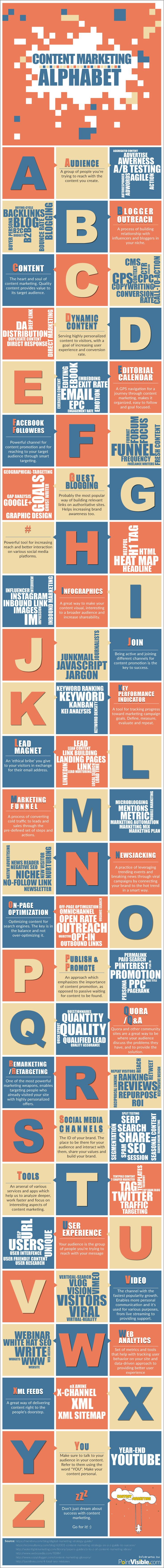 The Content Marketing Alphabet: An A-Z of Terms You Need to Know [Infographic]